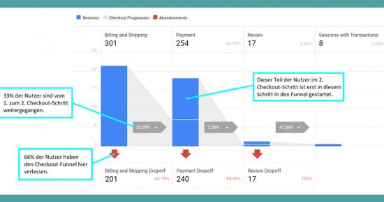 Shop-Optimierung mit Google Analytics Enhanced Ecommerce