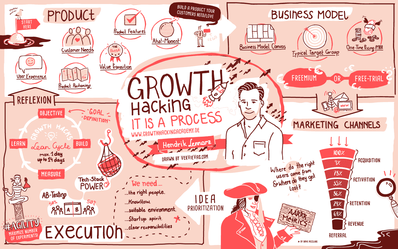 170823 growth hacking v2 ENG - Growth Hacking