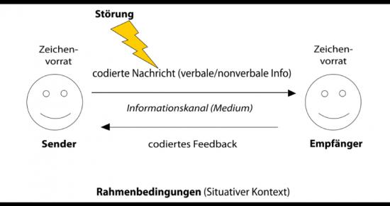 10 Tipps zur Optimierung der Kommunikation im Suchmaschinenmarketing (SEM)
