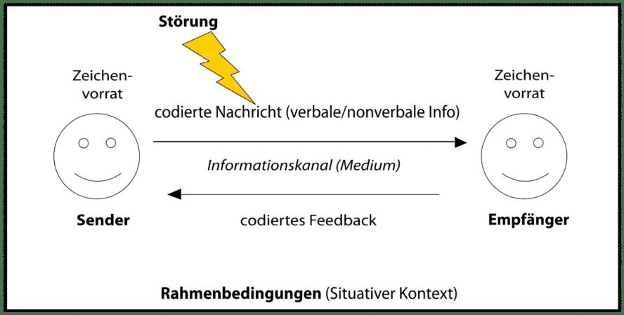 2000px-sender-empfänger-modell
