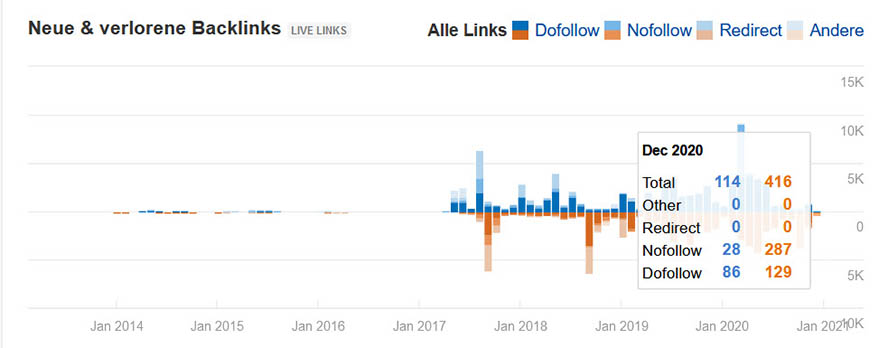 Graphische Darstellung ahrefs neue und verlorene Backlinks