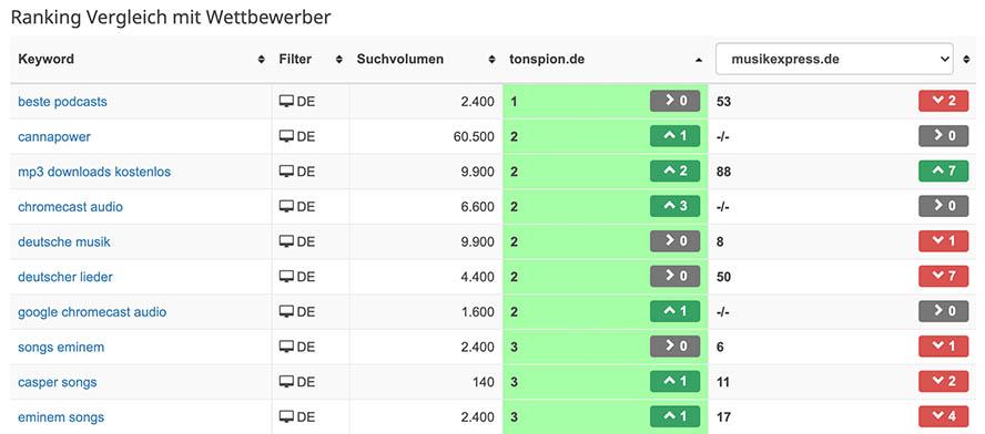seobility Rankingmonitor Vergleich mit Mitbewerbern