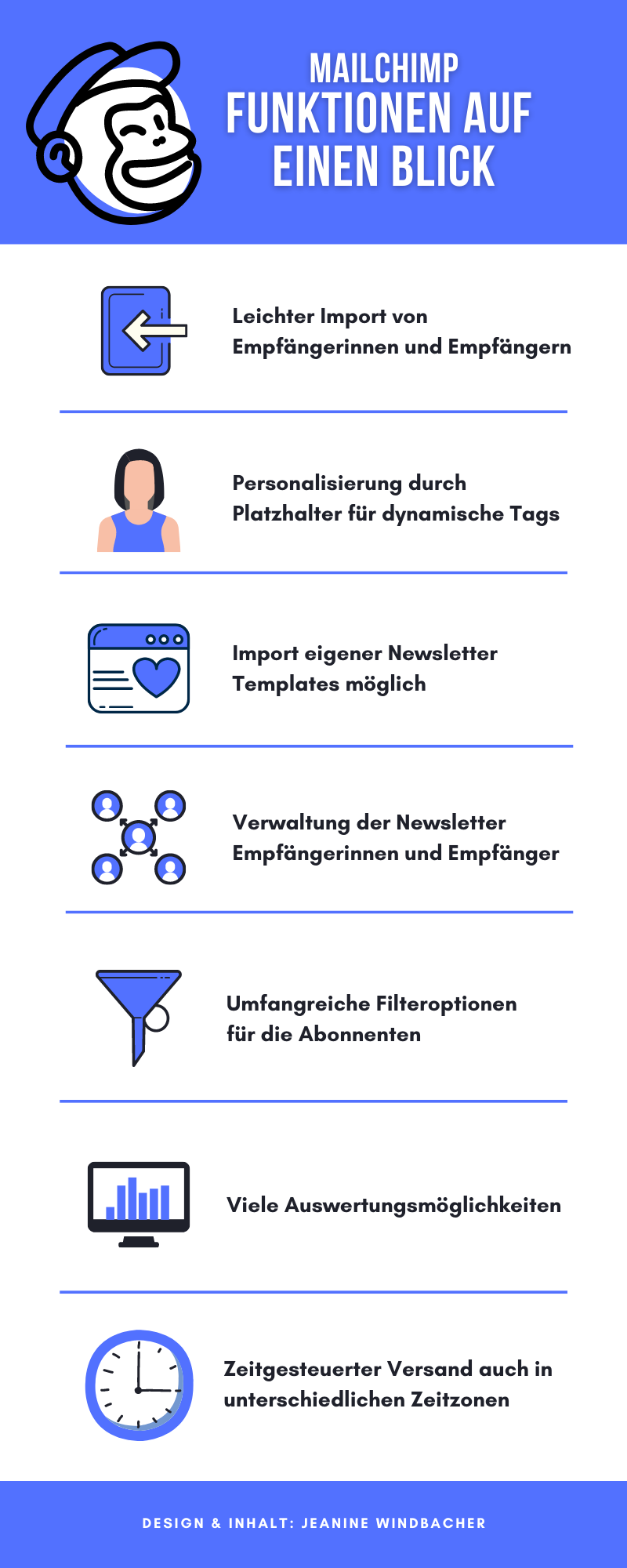 Das sind die Grundfunktionen von MailChimp