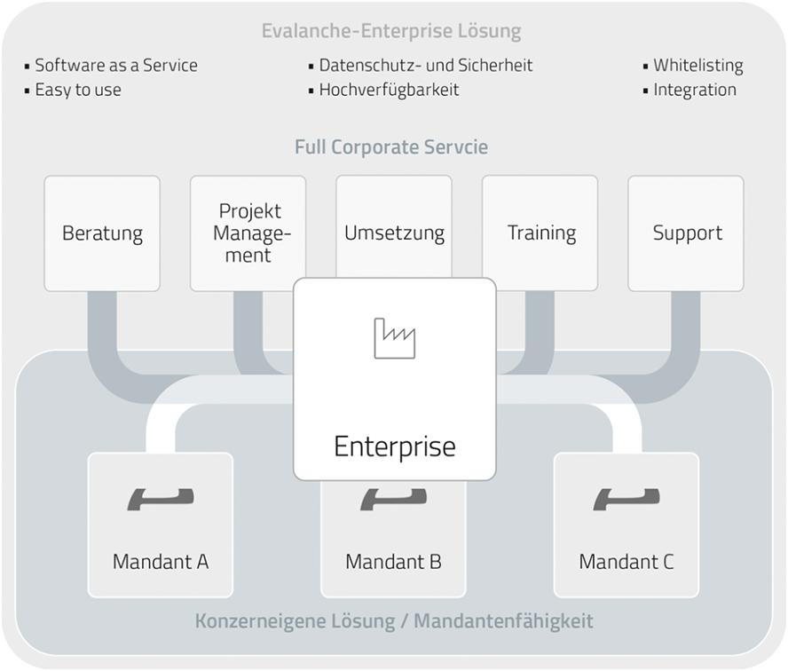 grafik-enterpriseloesung