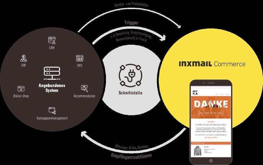 inxmail-prozessgrafik