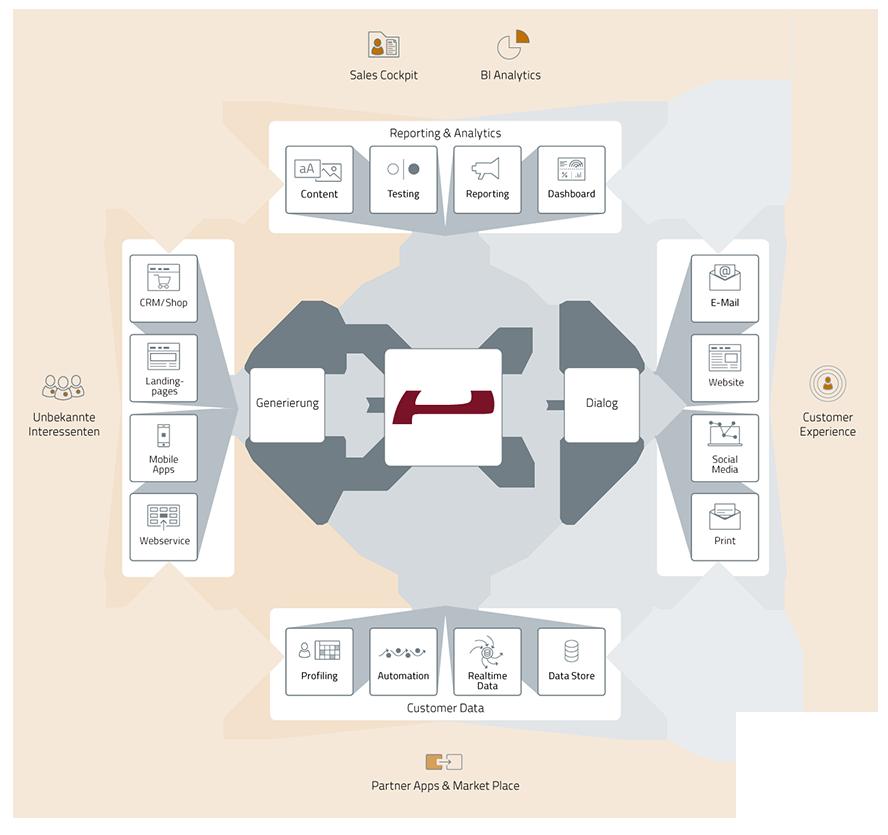 sales-marketing-automation-plattform-grafik