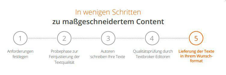 Textbroker 5 Schritte beim Managed-Service