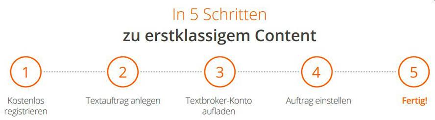 Textbroker 5 Schritte zu erstklassigem Content