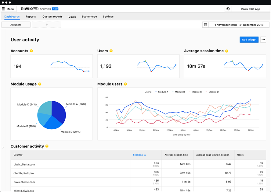 Piwik PRO Analytics - Product Analytics dashboard