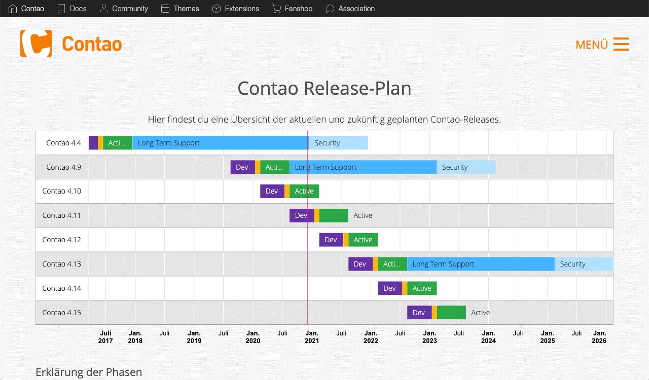 Contao Release Plan