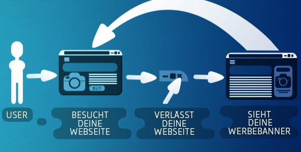 In diesem Bild ist der Retargetingprozess zu sehen. Ein User wird getrackt und bekommt dann passende Werbung.