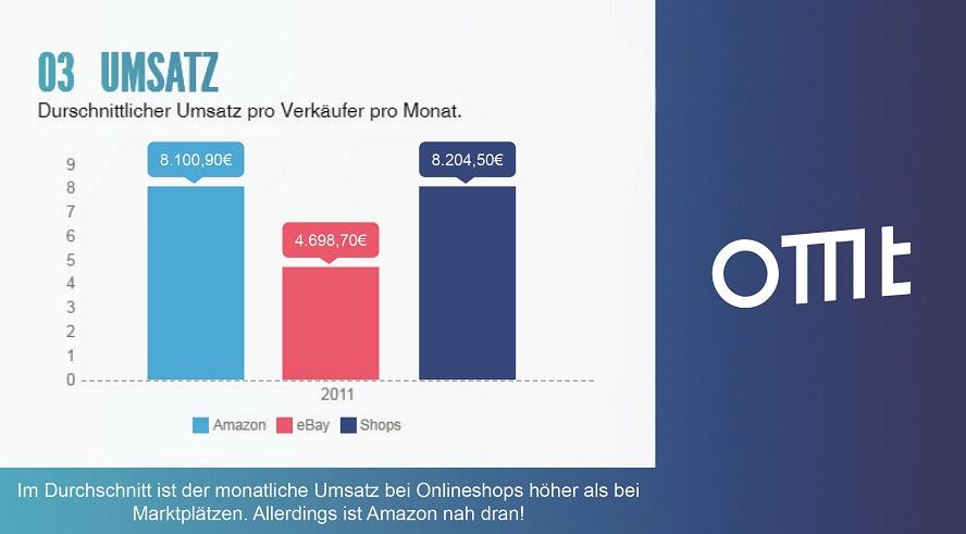 Hier ist eine Grafik zu sehen, die den Umsatz bei einem eigenen Onlineshop im Gegensatz zu einem Marktplatz vergleicht.