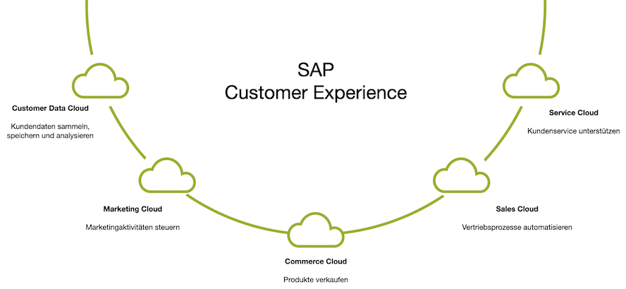 sap-customer-experience