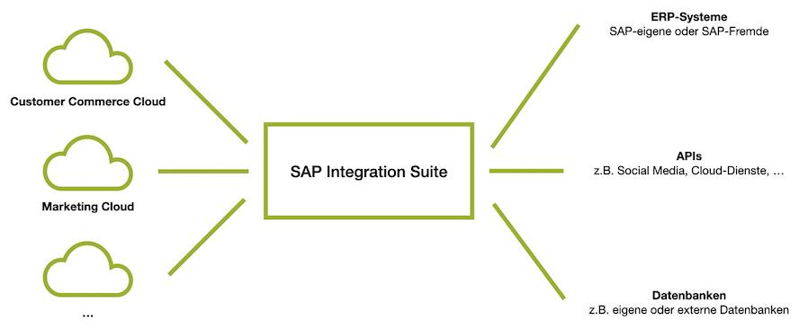 sap-integration-suite