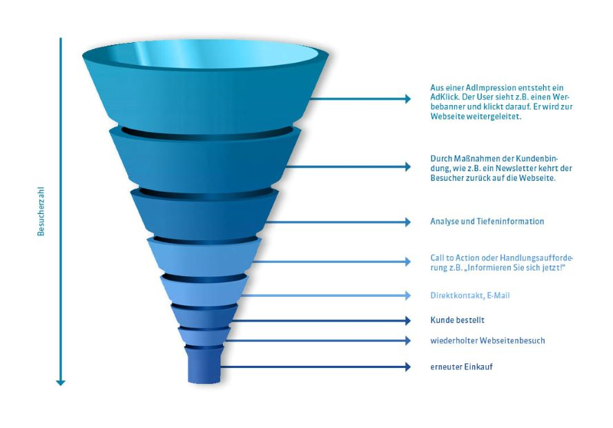 OMT-Conversion-Funnel