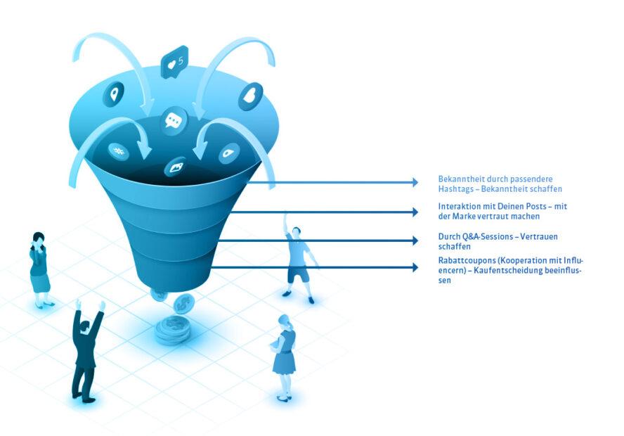 OMT-Funnel-social media