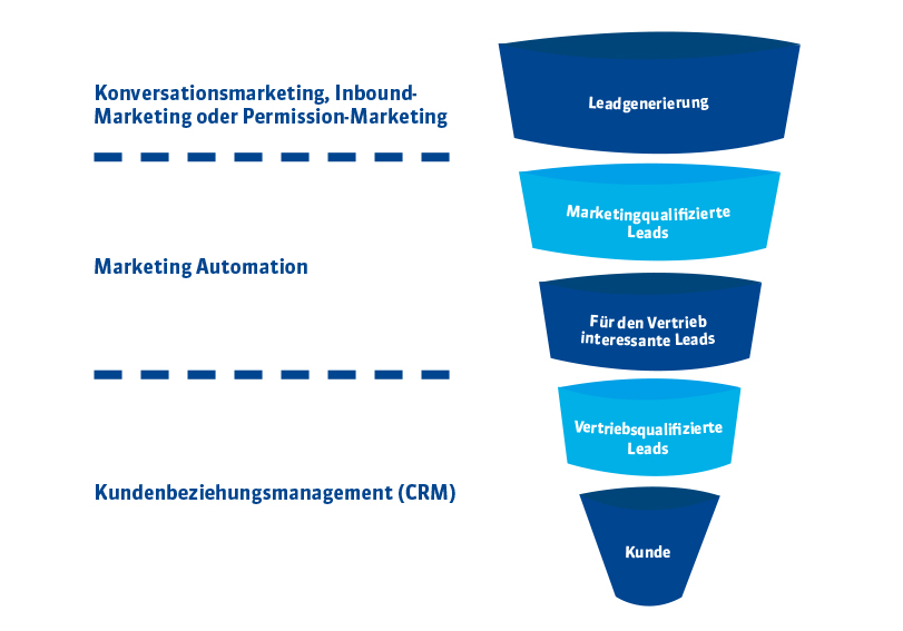 OMT-Lead-Funnel