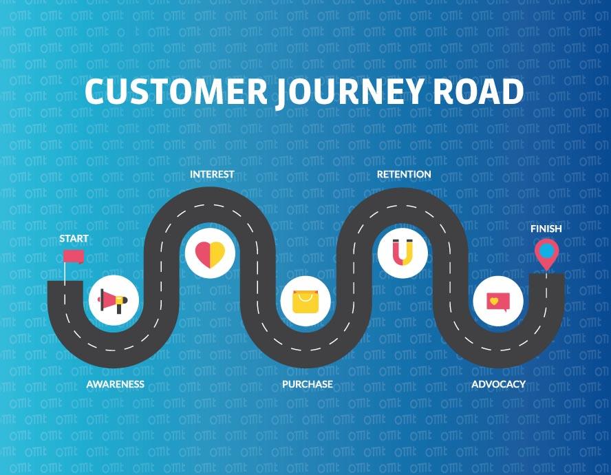 Customer Journey Road als Straße