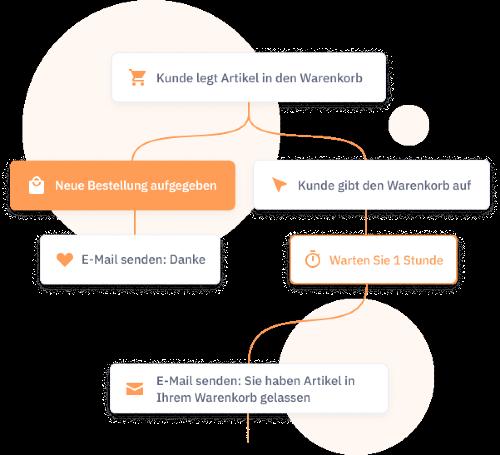 ActiveCampaign mit Automatisierung Zeit sparen