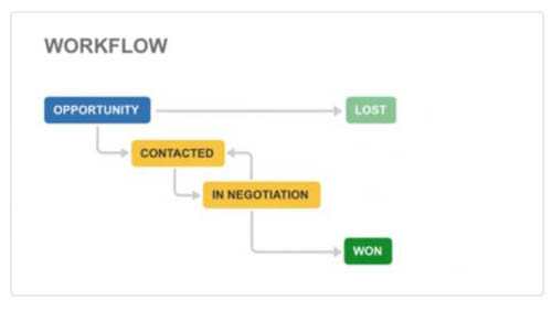Jira Core Workflow