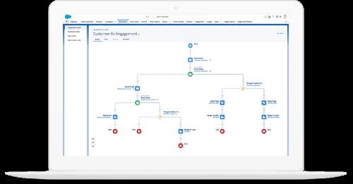 Salesforce Vertriebszyklus