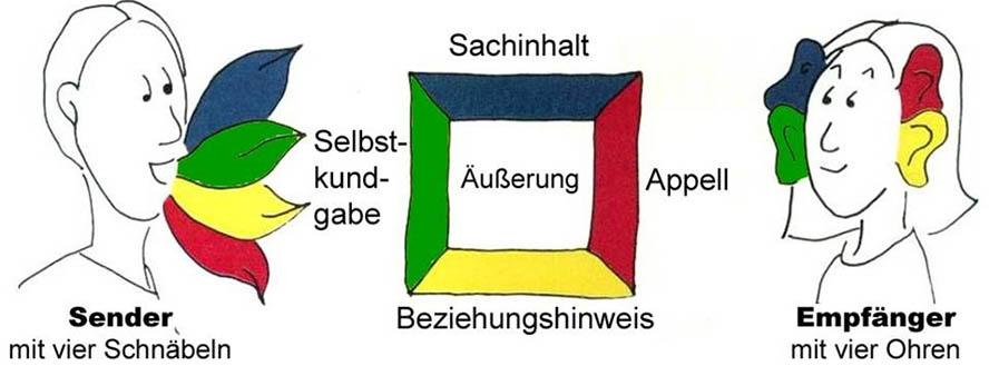 Abbildung Schulz von Thun Institut