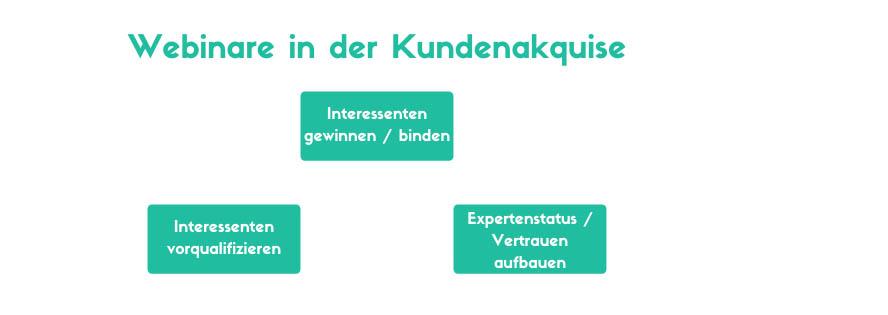 Webinare Kundenakquise