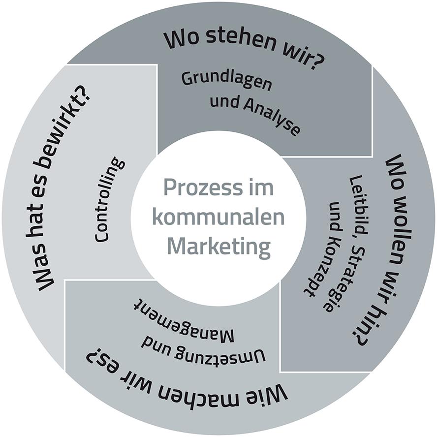 abb3-prozessablauf-kommunales-marketing