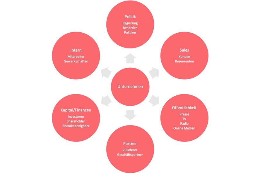 digitaler-vertriebskanal-stakeholder-uebersicht-magnetise