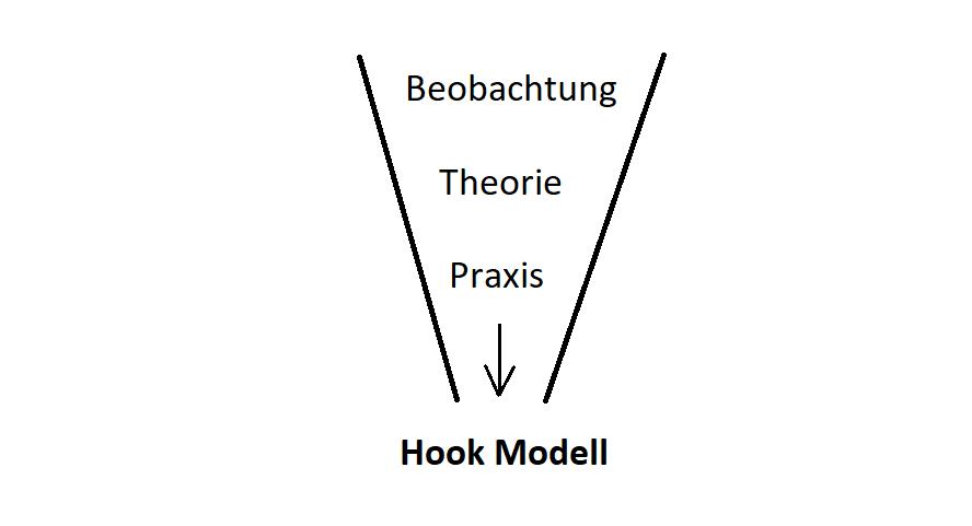 Entstehung des Hook Modells: Beobachtung und Analyse der Winner wie Facebook und Twitter + Wissen über Neuromarketing + praktische Erfahrung als Consultant