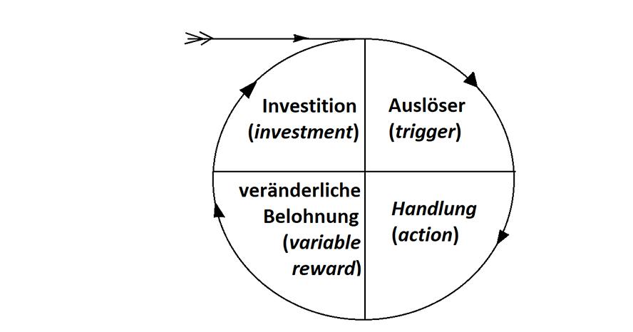 Das Hook Modell von Nir Eyal: Vom Auslöser über Handlung und Belohnung zu Investment und wieder zum Auslöser in Dauerschleife