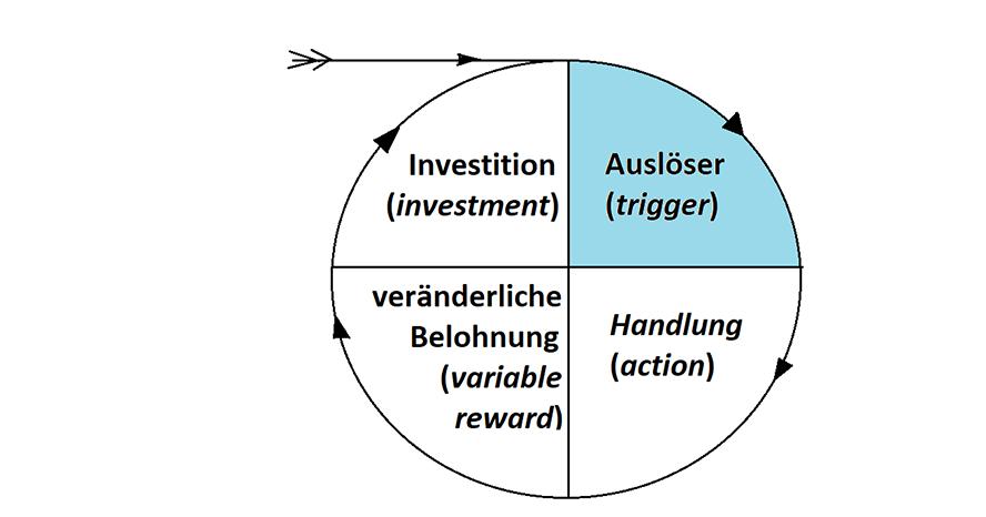 Erster Schritt im Hook Modell von Nir Eyal: Der Auslöser (im Original: trigger)