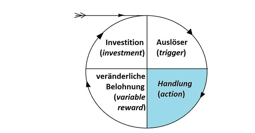Zweiter Schritt im Hook Modell von Nir Eyal: Die Handlung (im Original: action)