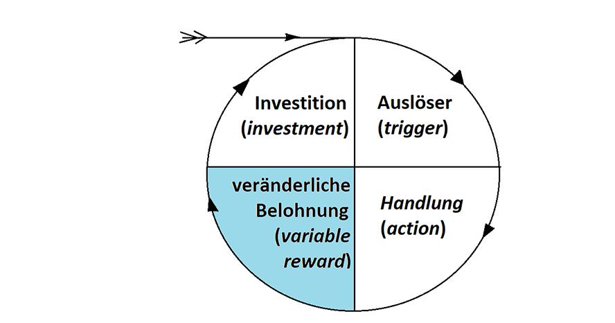Dritter Schritt im Hook Modell von Nir Eyal: Die veränderliche Belohnung (im Original: variable reward)