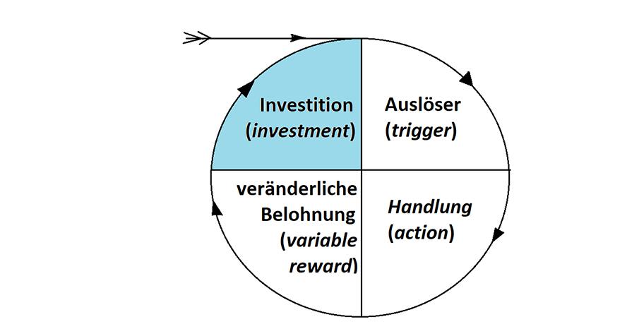 Vierter Schritt im Hook Modell von Nir Eyal: Die Investition (im Original: investment)