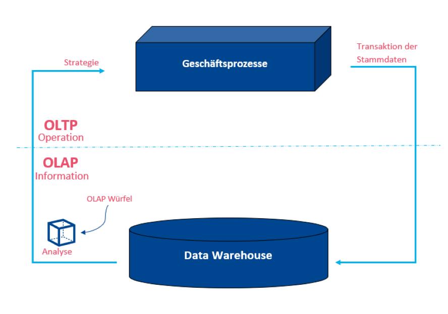 Data Warehouse Aufbau