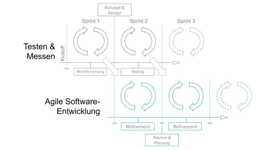 Wie integriere ich Nutzerfeedback und Conversion - Optimierung in meinen Entwicklungsprozessen