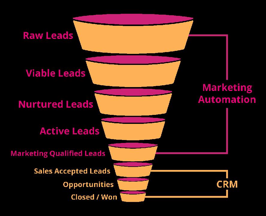 Was Content Marketing mit Automatisierung zu tun hat – und wie Dir das wertvolle Leads einbringt