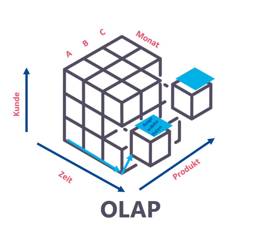 OLAP-Würfel