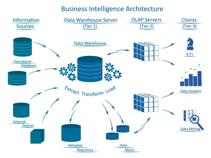 OMT-Business Intelligence