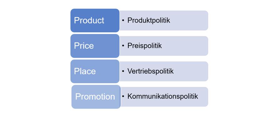 4 Ps im Marketing Mix