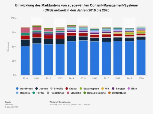 Statistik zur Entwicklung des Marktanteils von CMS in den Jahren 2010 bis 2020