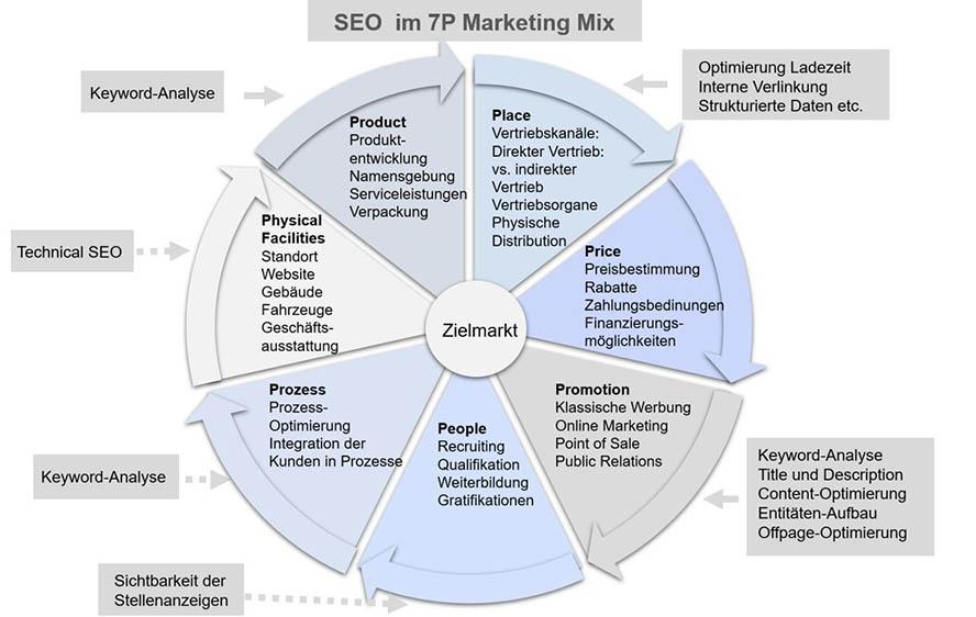 Grafik SEO im Marketing Mix dh fin