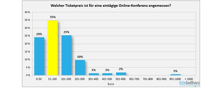 Online Konferenz Grafik