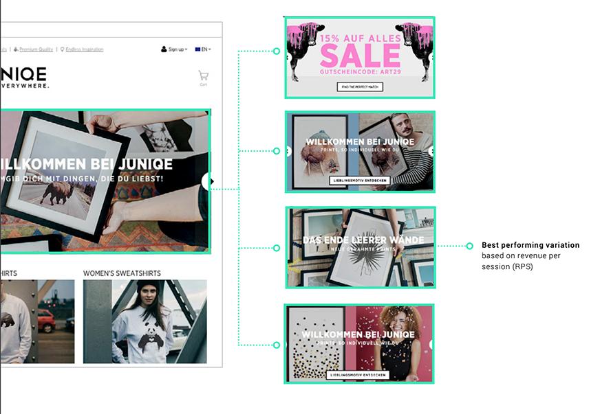 Ein Beispiel für Dynamic Content: Hier testen und personalisieren wir das Hero-Banner einer Website und bestimmen die effektivste Variante für jeden User auf Grundlage des Umsatzes pro Sitzung (revenue per session).