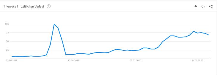 """Google Trends zum Suchbegriff """"TikTok"""" (Google Trends)"""