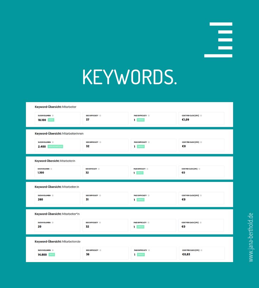 """Monatliches Suchvolumen der verschiedenen Keyword-Bezeichnungen """"Mitarbeitende"""" bei Ubersuggest."""
