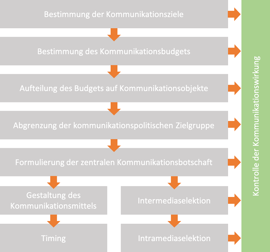Quelle: https://www.marketinginstitut.biz/blog/kommunikationspolitik/ (nachgestellt)