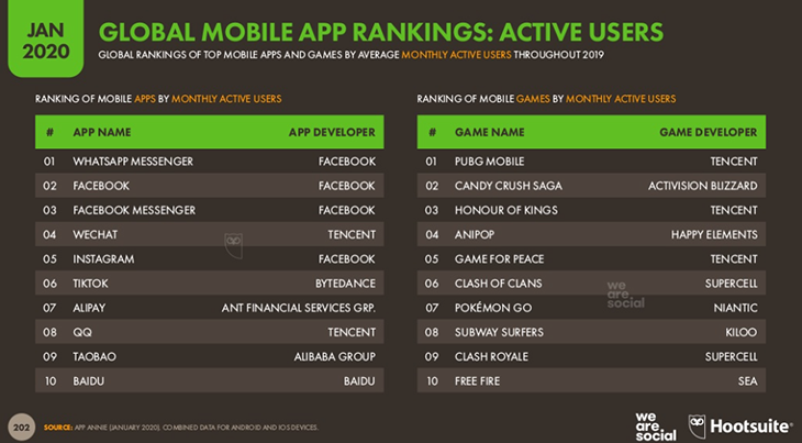 Mobile App Ranking Global (We are social)