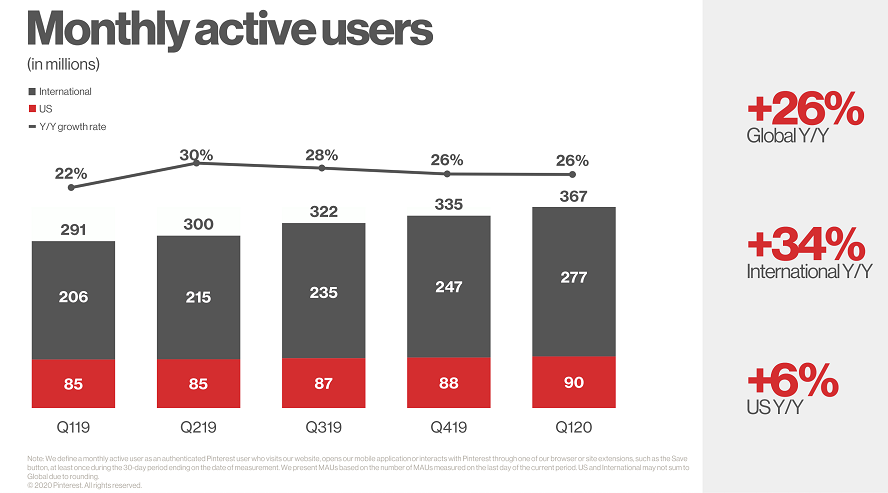 Monthly Active Users auf Pinterest (bis Q1/2020)